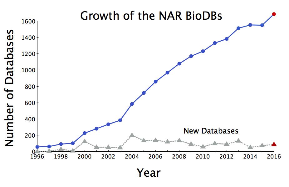 number of dbs 2016