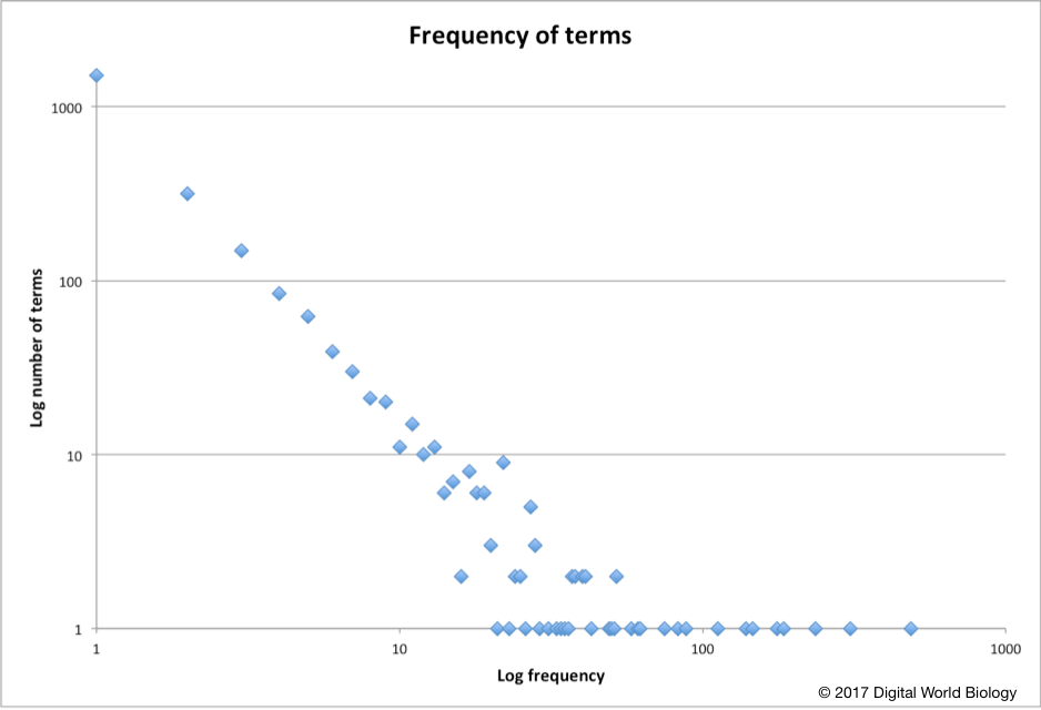 frequency-of-terms1