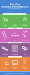 Immuno-Bioinformatics Infographic
