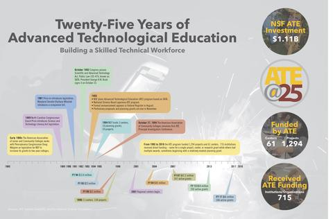 Timeline of the National Science Foundation's Advanced Technology Education program