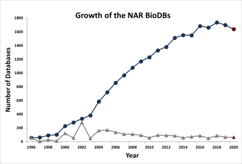 Growt of bio databases 2020