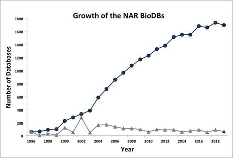 Growth of NAR BioDBs